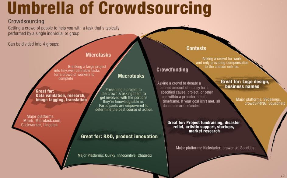 Crowdsourcing-Umbrella-infographic